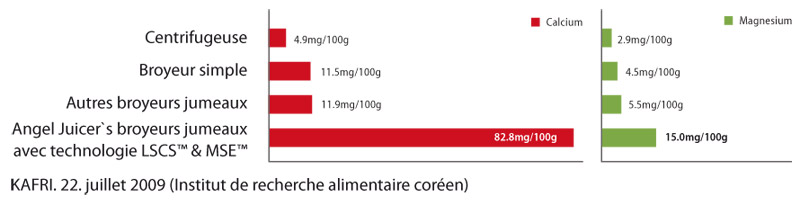 Graphique de l'analyse nutritionnelle du jus